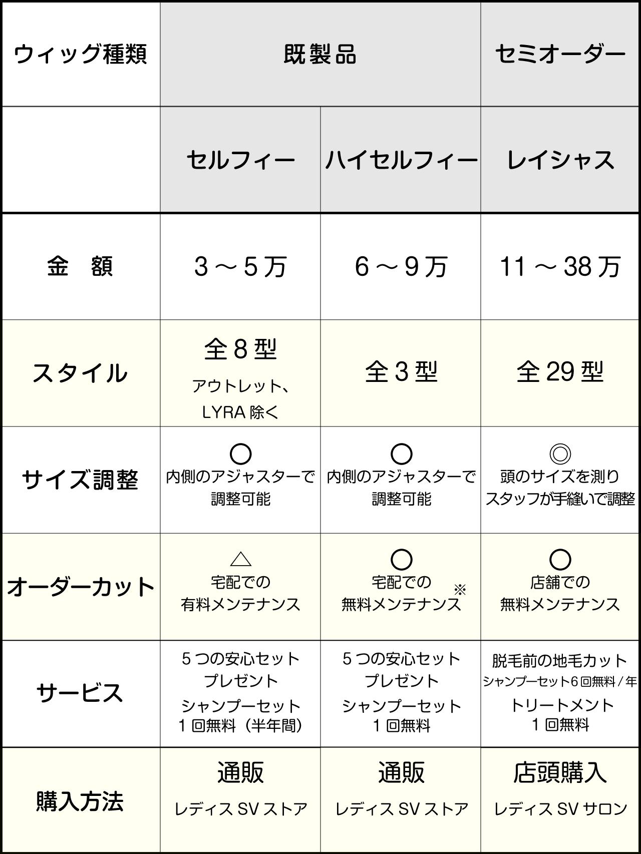 金額・サービスなどの比較表